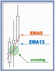 System Trading với dãy số Fibo EMA5 và EMA13