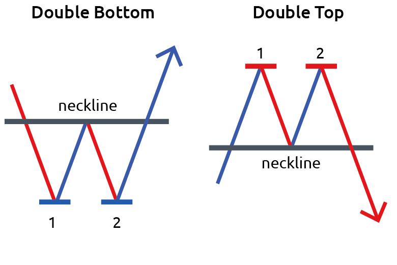 TOP 6 mô hình có lợi nhuận nhiều nhất_Mô hình 2 đỉnh 2 đáy